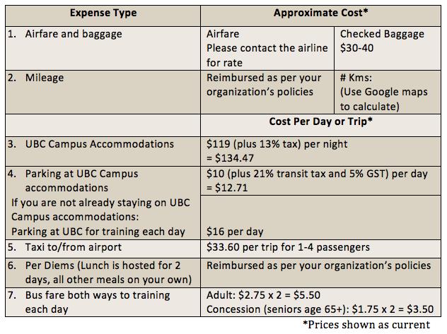 Travel Budget Chart